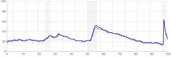 Eugene, Oregon monthly unemployment rate chart